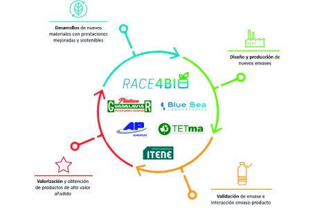 race4bio